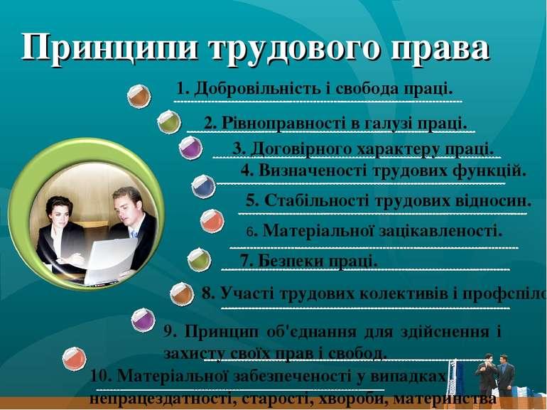 Принципи трудового права 1. Добровільність і свобода праці. 2. Рівноправності...