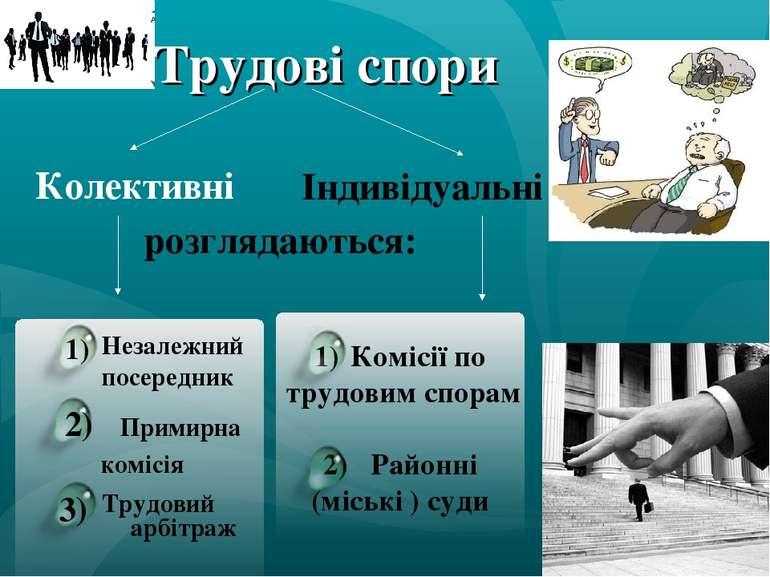Трудові спори Колективні Індивідуальні розглядаються: Комісії по трудовим спо...