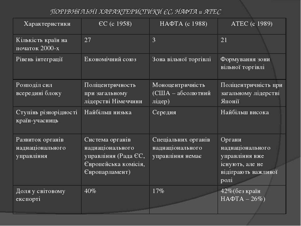 ПОРІВНЯЛЬНІ ХАРАКТЕРИСТИКИ ЄС, НАФТА и АТЕС Характеристики ЄС (с 1958) НАФТА ...