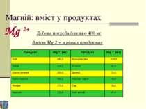 Магній: вміст у продуктах Добова потреба близько 400 мг Вміст Mg 2 + в різних...