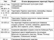 Етапи формування території України Час Події 3,5–2,7 тис. ро- ків до н. е. Іс...