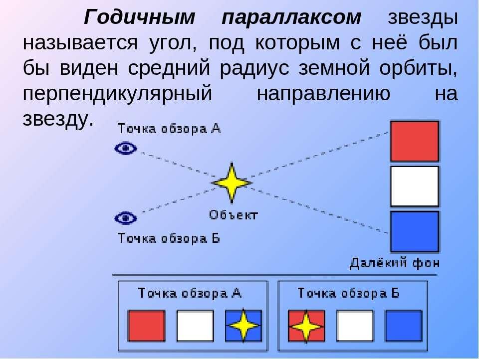 Годичным параллаксом звезды называется угол, под которым с неё был бы виден с...