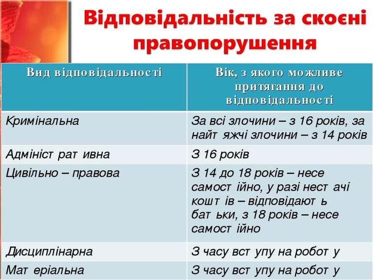 Вид відповідальності Вік, з якого можливе притягання до відповідальності Крим...