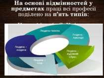 На основі відмінностей у предметахпраці всі професії поділено нап'ять типів...