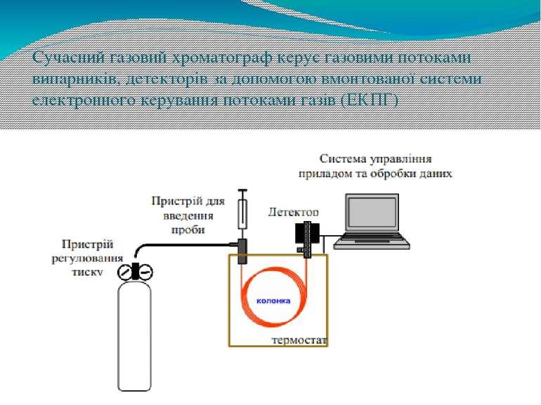 Сучасний газовий хроматограф керує газовими потоками випарників, детекторів з...