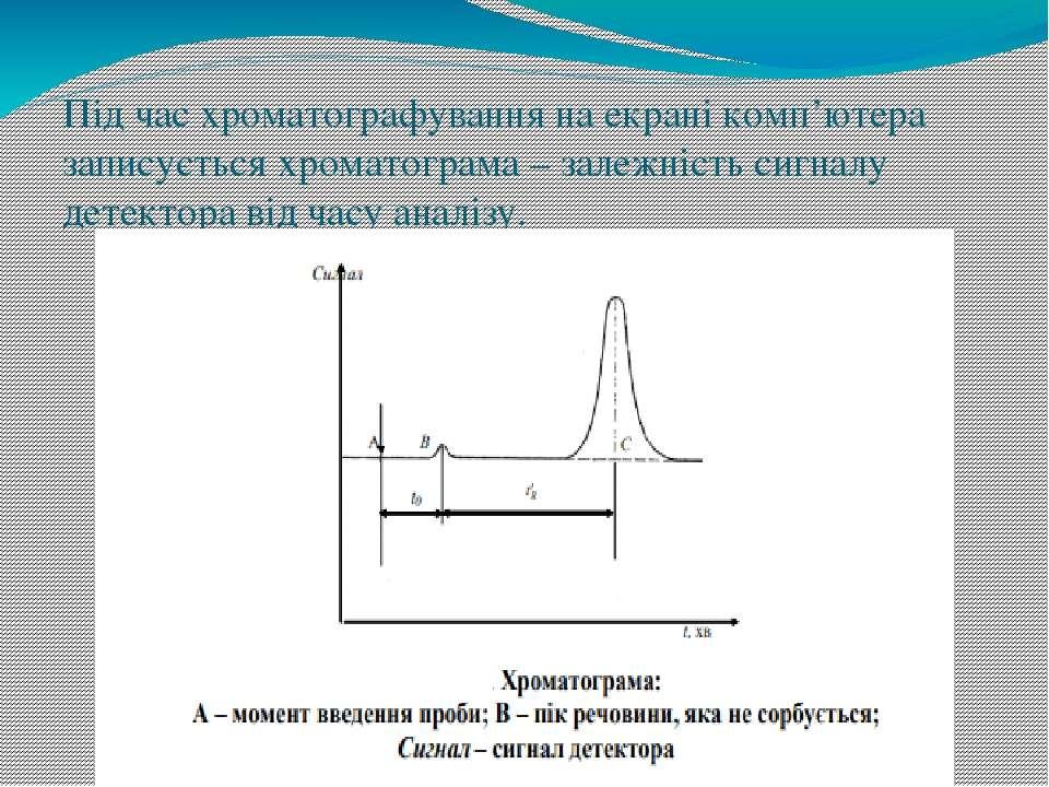Під час хроматографування на екрані комп'ютера записується хроматограма – зал...