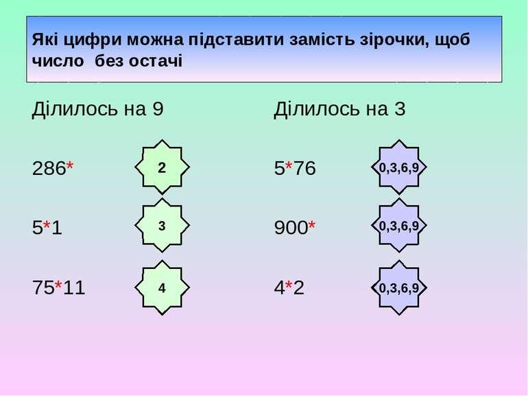 Які цифри можна підставити замість зірочки, щоб число без остачі Ділилось на ...