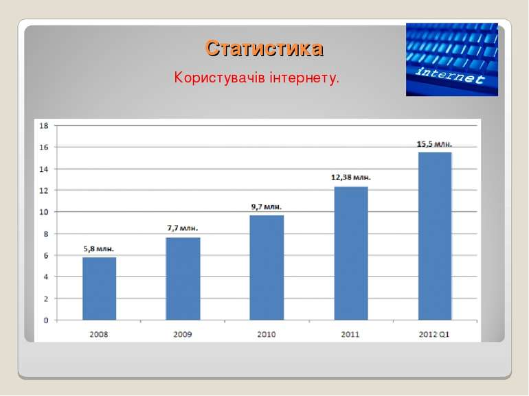 Статистика Користувачів інтернету.