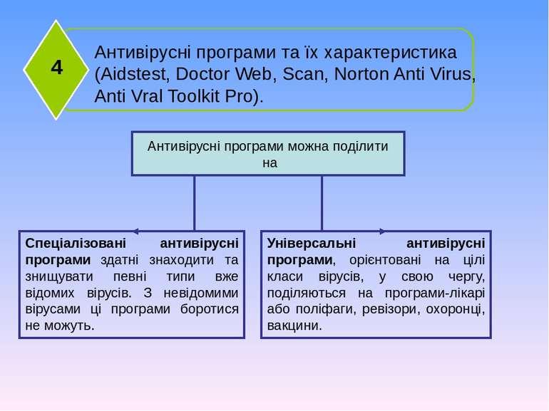 Антивірусні програми та їх характеристика (Aidstest, Doctor Web, Scan, Norton...