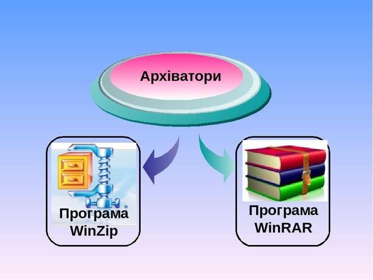 Програма WinZip Програма WinRAR Архіватори