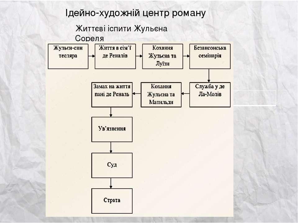 Ідейно-художній центр роману Життєві іспити Жульєна Сореля
