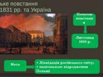 Польське повстання 1830–1831 рр. та Україна Початок повстання Листопад 1830 р...