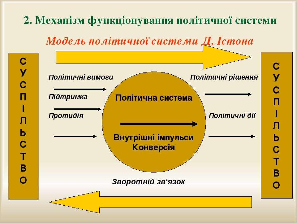 2. Механізм функціонування політичної системи Модель політичної системи Д. Іс...