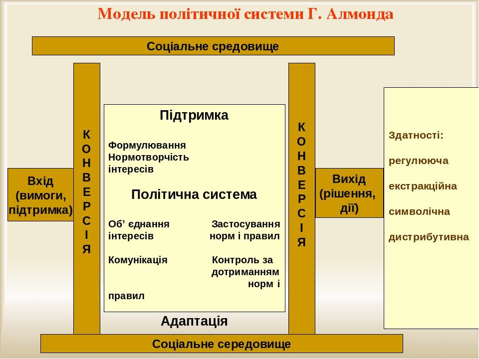 Модель політичної системи Г. Алмонда К О Н В Е Р С І Я К О Н В Е Р С І Я Вхід...