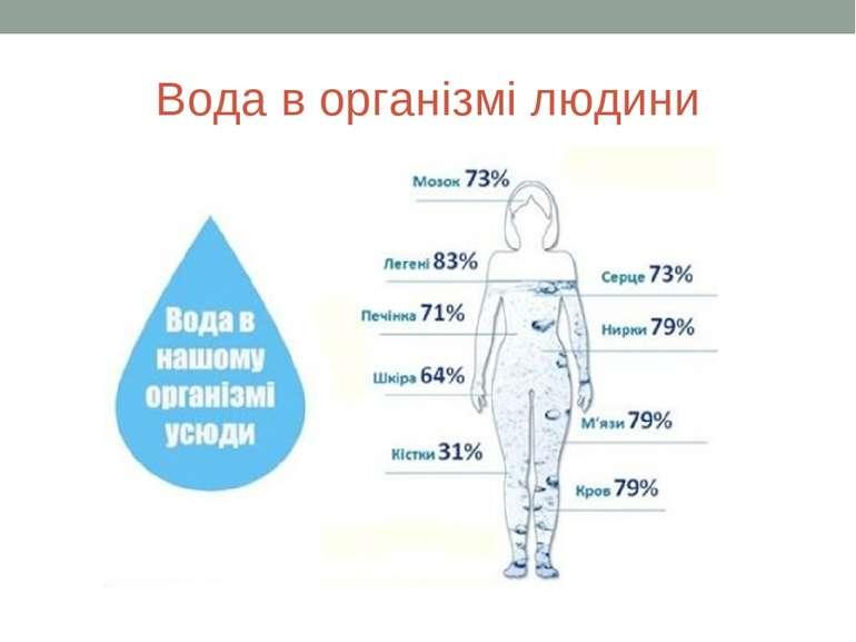 Вода в організмі людини
