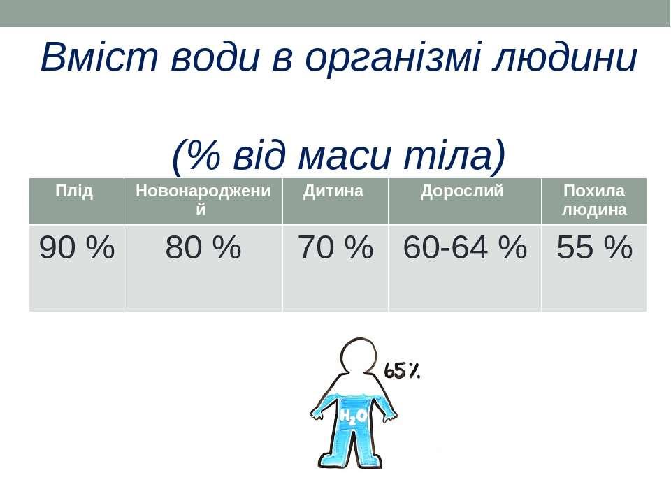 Вміст води в організмі людини (% від маси тіла) Плід Новонароджений Дитина До...
