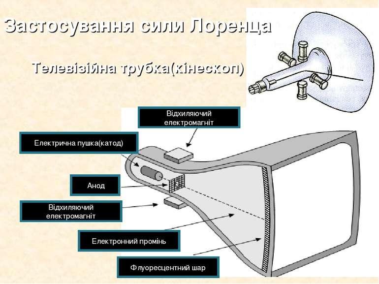 Відхиляючий електромагніт Відхиляючий електромагніт Електрична пушка(катод) А...