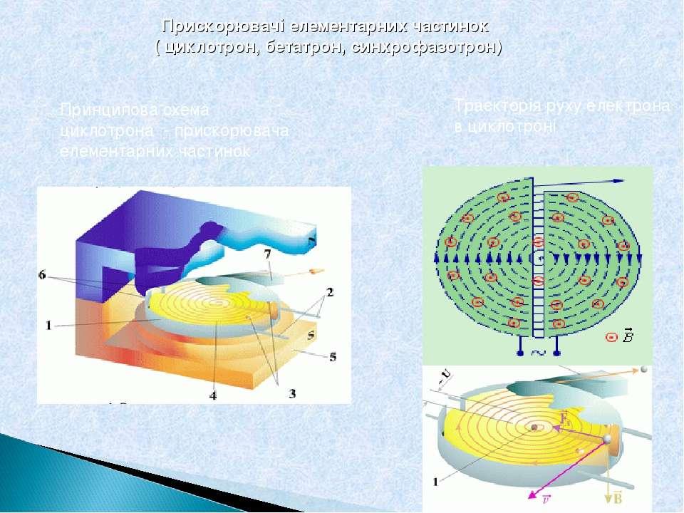 Прискорювачі елементарних частинок ( циклотрон, бетатрон, синхрофазотрон) При...