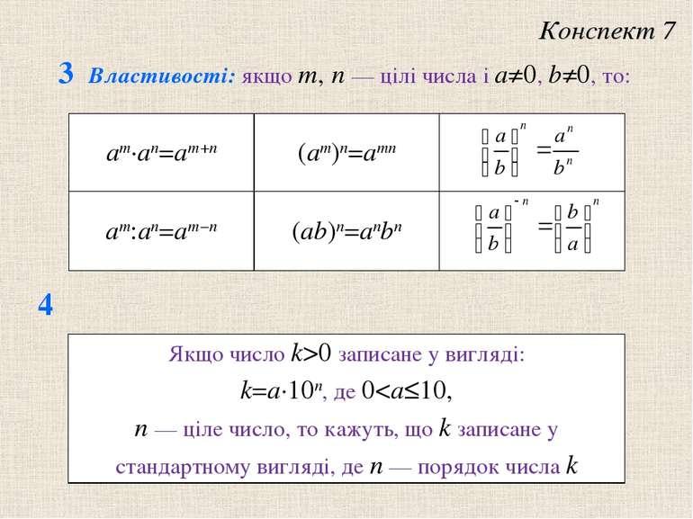 3 Властивостi: якщо m, n — цiлi числа i a≠0, b≠0, то: Конспект 7 4 am·an=am+n...