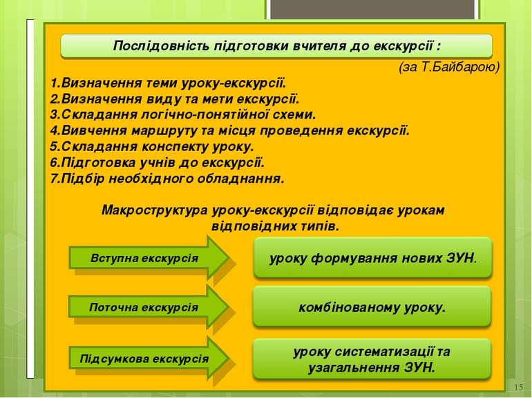 * (за Т.Байбарою) Визначення теми уроку-екскурсії. Визначення виду та мети ек...