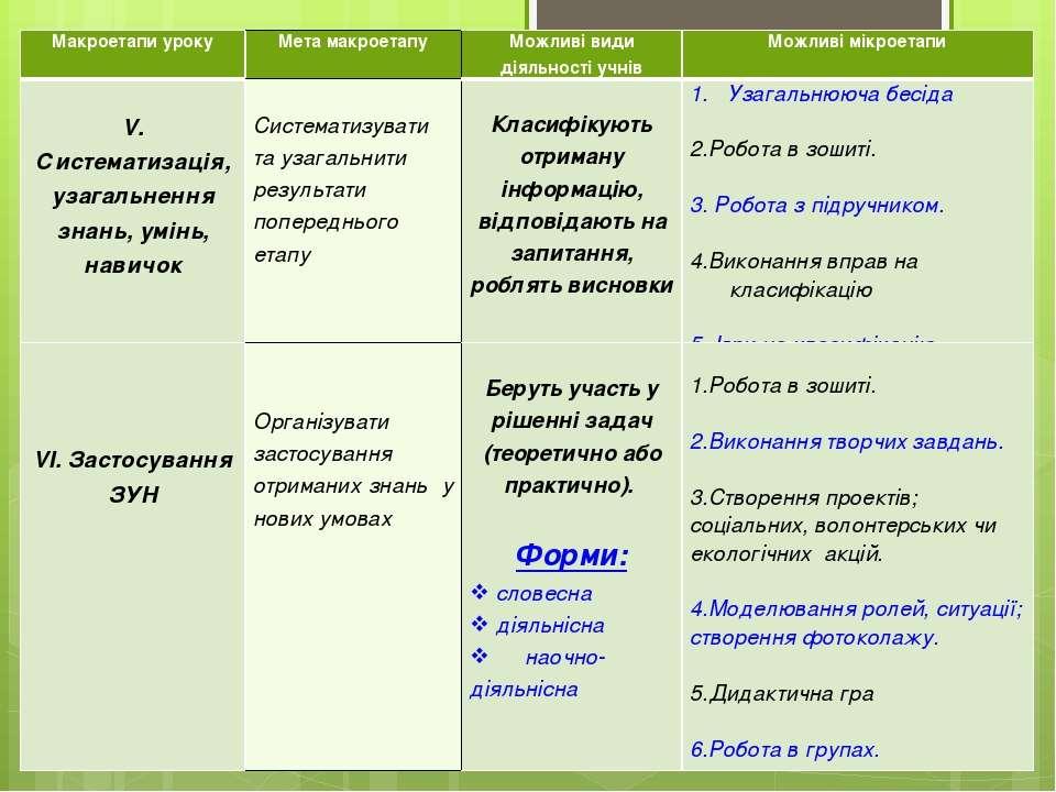 Макроетапи уроку Мета макроетапу Можливі види діяльності учнів Можливі мікрое...