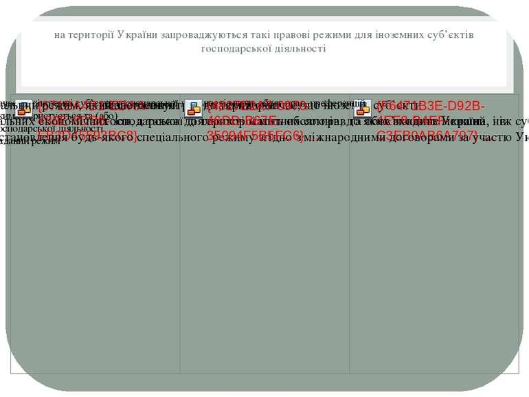 на території України запроваджуються такі правові режими для іноземних суб'єк...