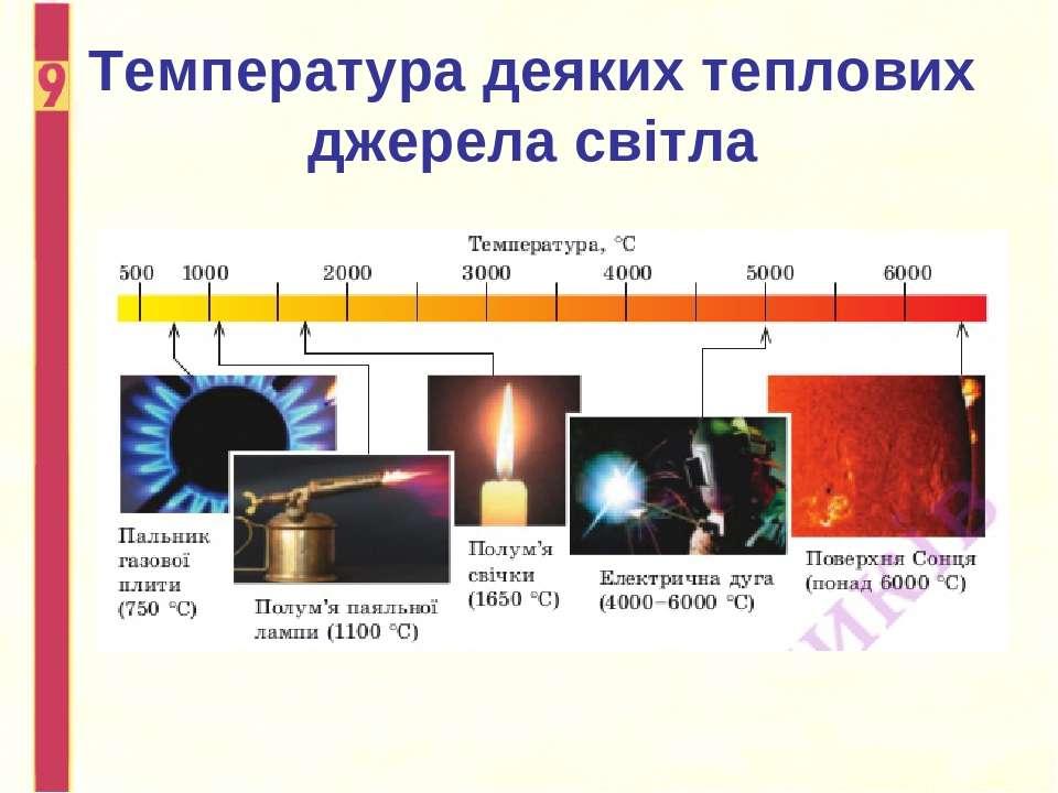 Температура деяких теплових джерела світла