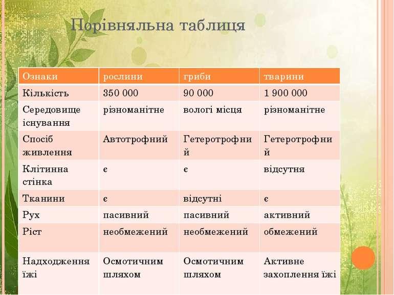 Порівняльна таблиця Ознаки рослини гриби тварини Кількість 350 000 90 000 1 9...
