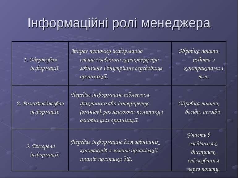 Інформаційні ролі менеджера 1. Одержувач інформації. Збирає поточну інформаці...