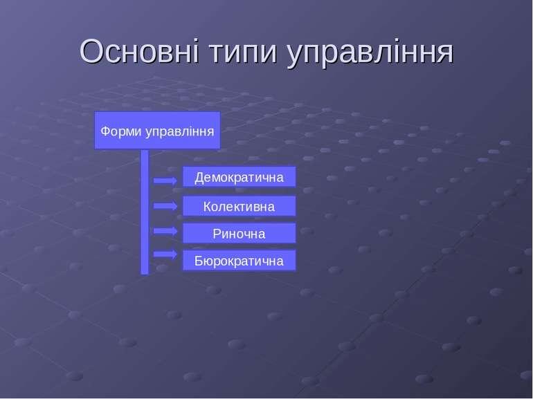 Основні типи управління Форми управління Демократична Колективна Риночна Бюро...