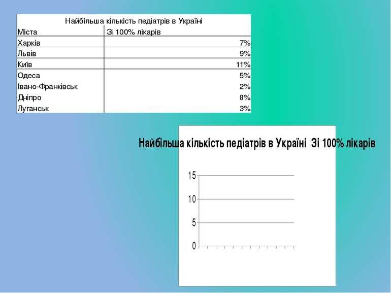 НайбільшакількістьпедіатріввУкраїні Міста Зі 100% лікарів Харків 7% Львів 9% ...