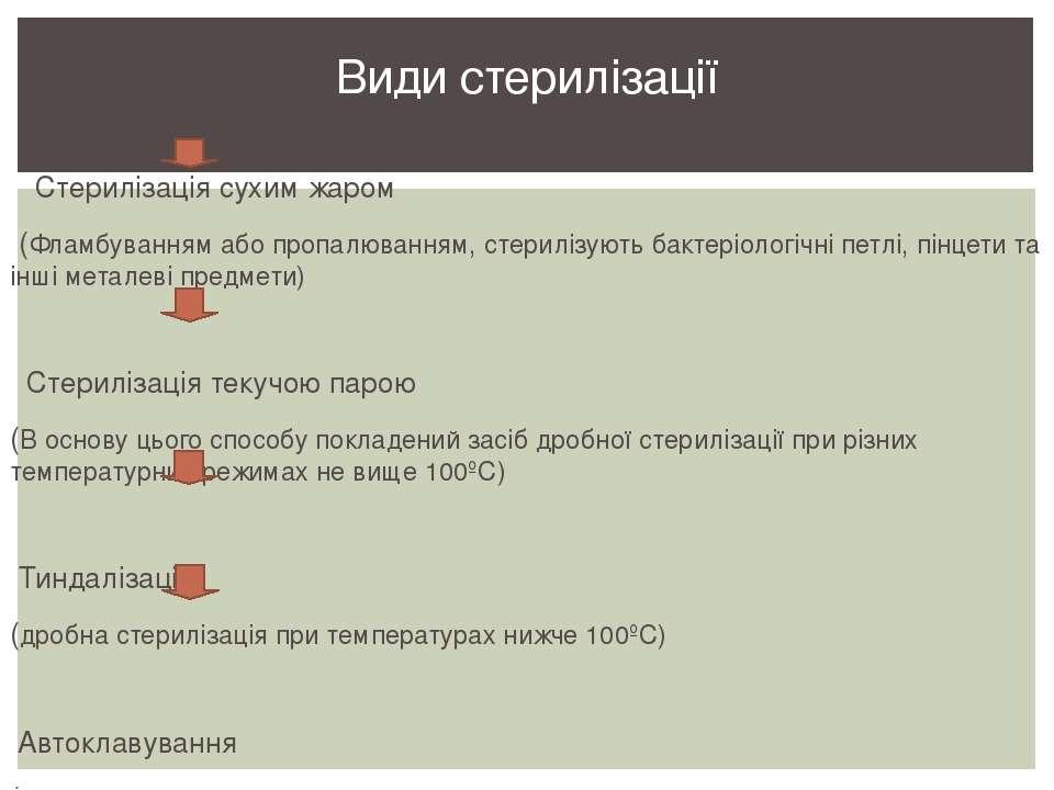 Стерилізація сухим жаром (Фламбуванням або пропалюванням, стерилізують бактер...