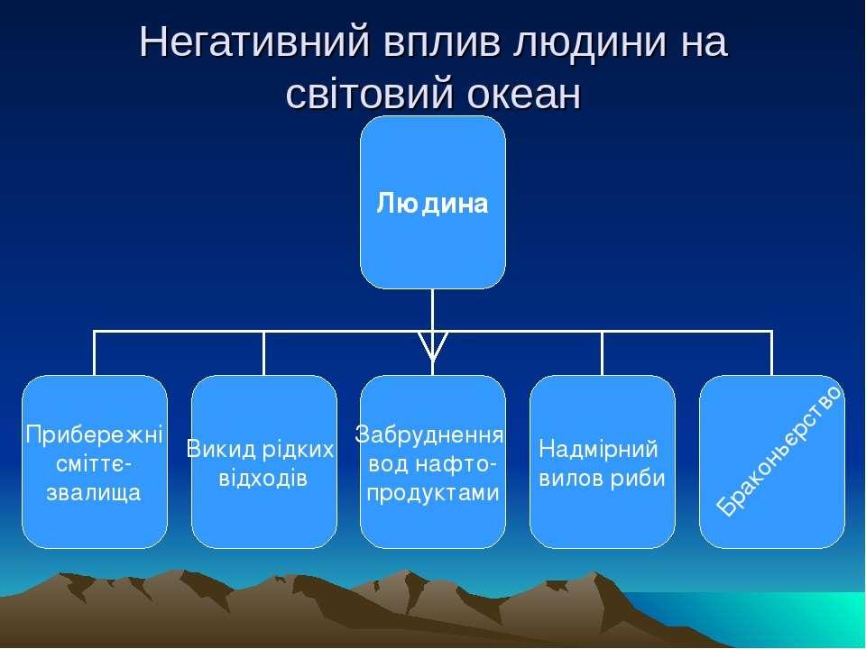 Негативний вплив людини на світовий океан Браконьєрство
