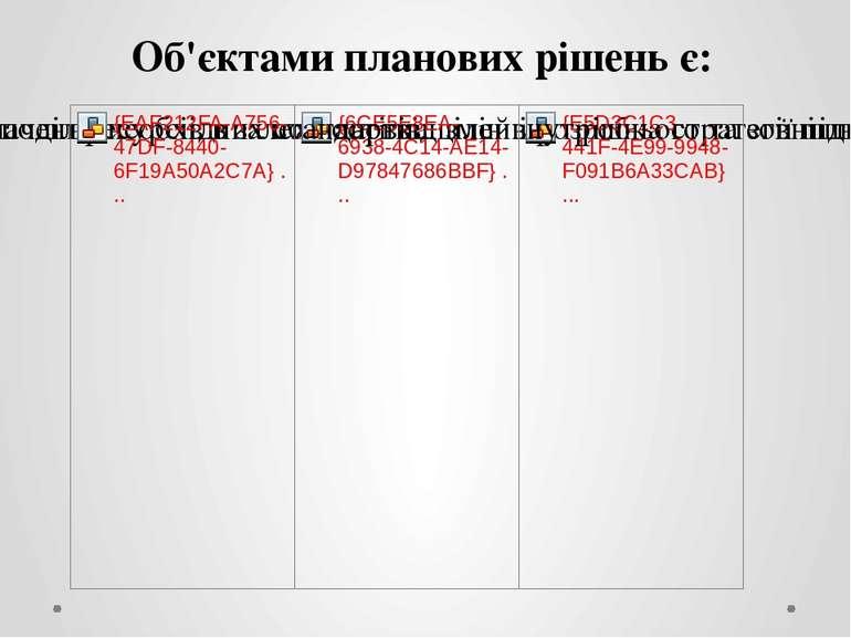 Об'єктами планових рішень є: