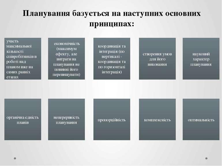 Планування базується на наступних основних принципах: участь максимальної кіл...