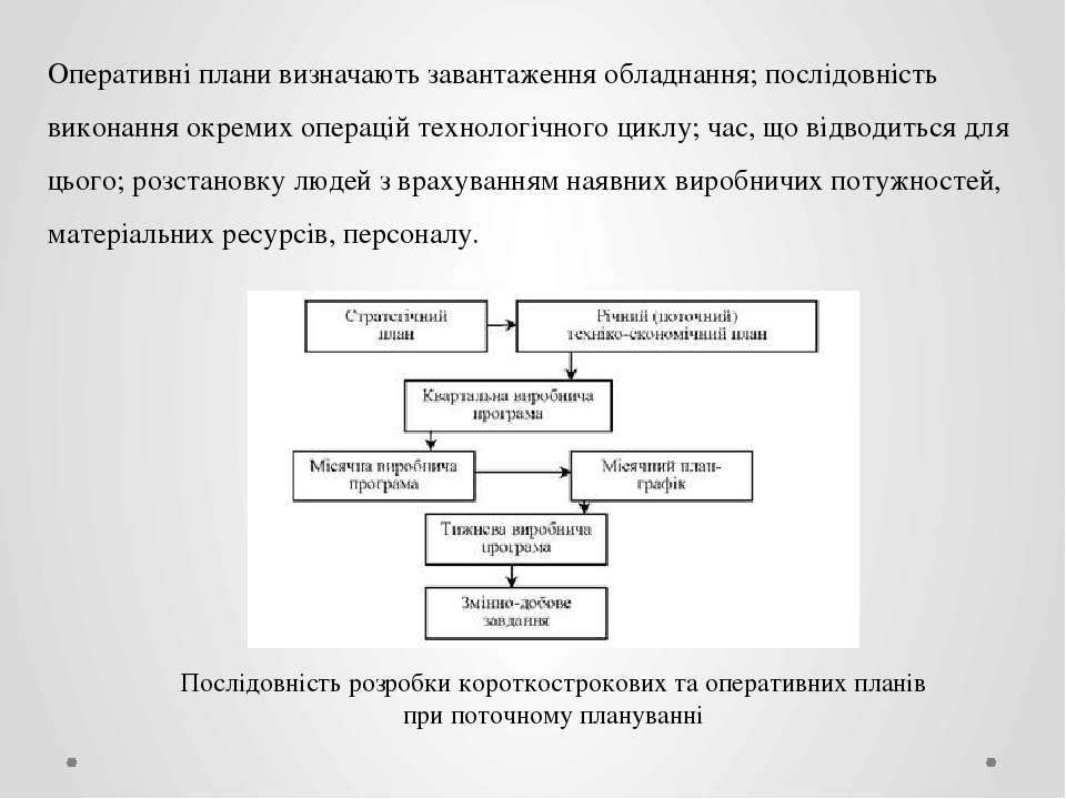 Оперативні плани визначають завантаження обладнання; послідовність виконання ...