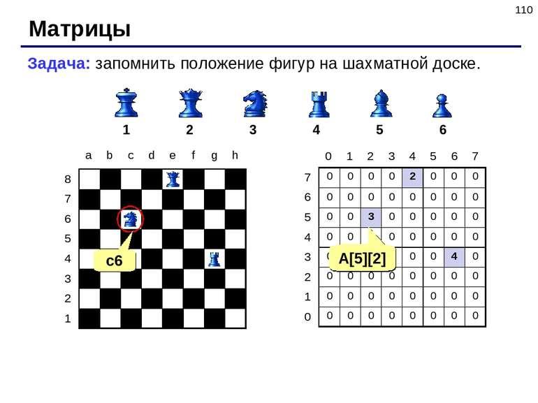 * Матрицы Задача: запомнить положение фигур на шахматной доске. 1 2 3 4 5 6 c...