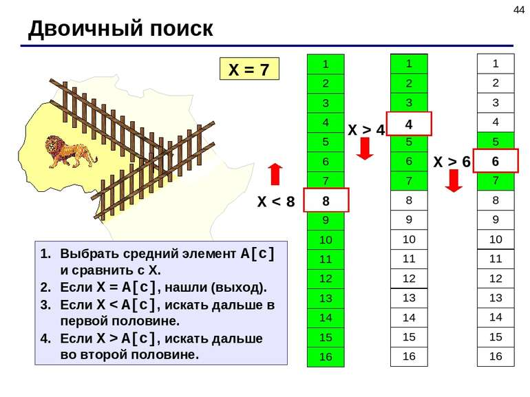 * Двоичный поиск X = 7 X < 8 8 4 X > 4 6 X > 6 Выбрать средний элемент A[c] и...