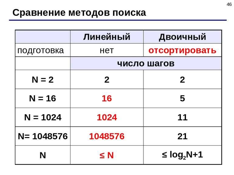* Сравнение методов поиска Линейный Двоичный подготовка нет отсортировать чис...