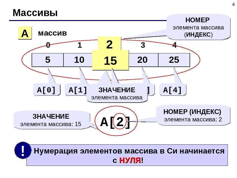 * Массивы A массив 2 15 НОМЕР элемента массива (ИНДЕКС) A[0] A[1] A[2] A[3] A...