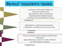 впливає на економічні відносини шляхом встановлення міри праці та міри спожив...