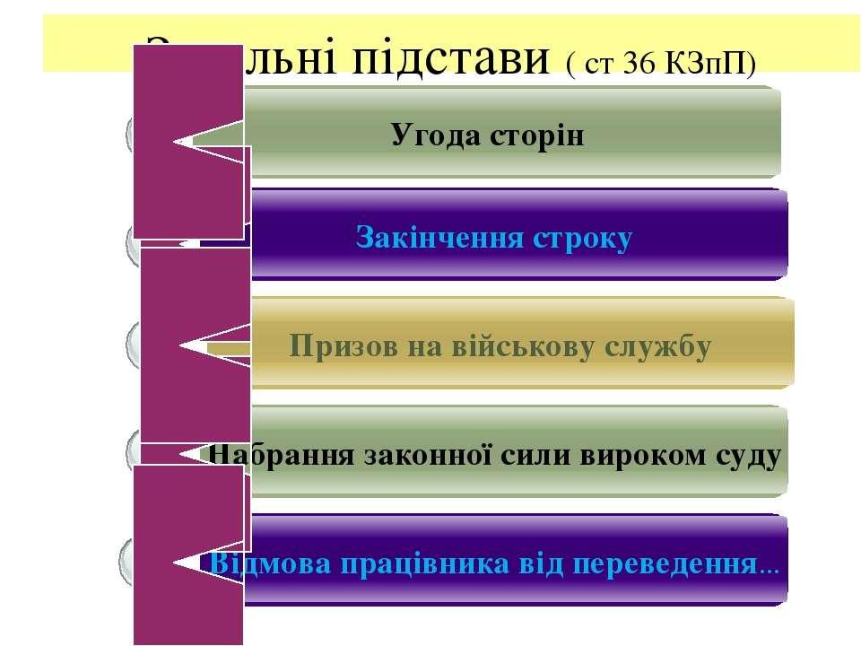 Загальні підстави ( ст 36 КЗпП) Угода сторін Закінчення строку Призов на війс...
