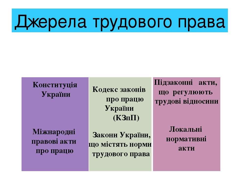 Конституція України Міжнародні правові акти про працю Кодекс законів про прац...