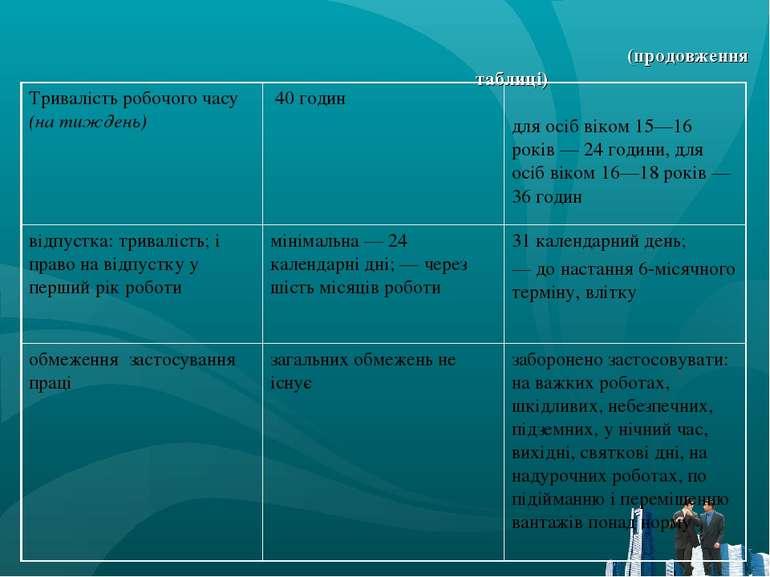 (продовження таблиці) Тривалість робочого часу (на тиждень) 40 годин для осіб...