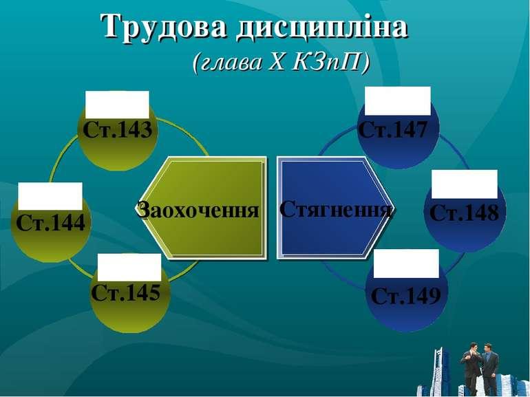 Трудова дисципліна (глава X КЗпП) Ст.143 Ст.144 Ст.145 Ст.147 Ст.148 Ст.149