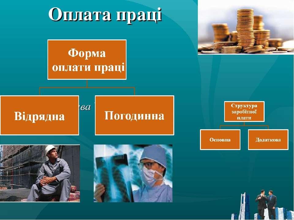 Оплата праці ( глава VІІ КЗпП)