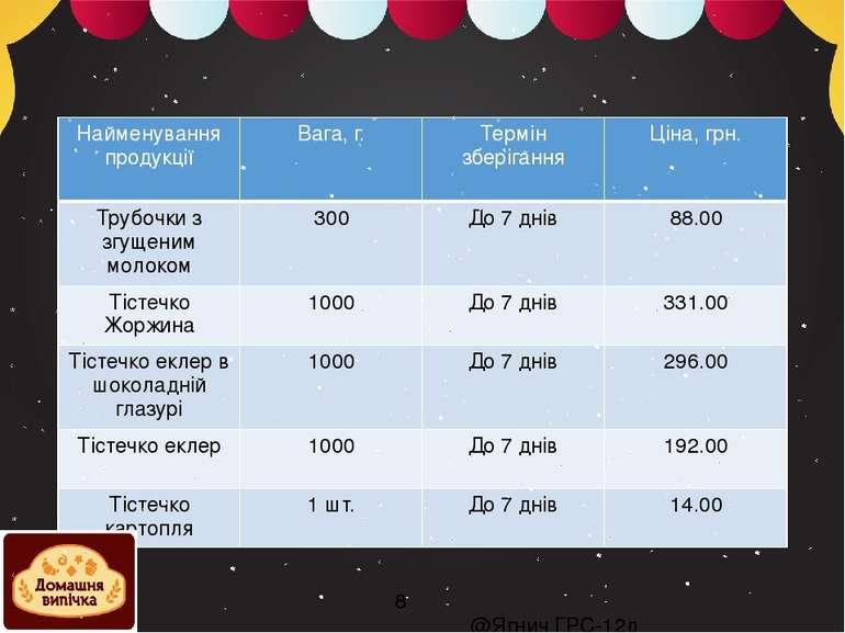 @Ягнич ГРС-12д Найменування продукції Вага, г. Термін зберігання Ціна, грн. Т...