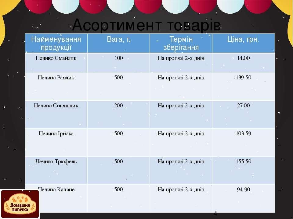 Асортимент товарів @Ягнич ГРС-12д Найменування продукції Вага, г. Термін збер...