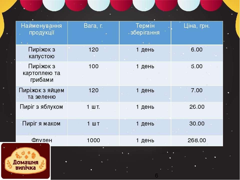 @Ягнич ГРС-12д Найменування продукції Вага, г. Термін зберігання Ціна, грн. П...