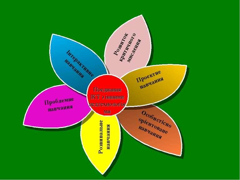 Інтерактивне навчання Проектне навчання Проблемне навчання Розвиток критичног...